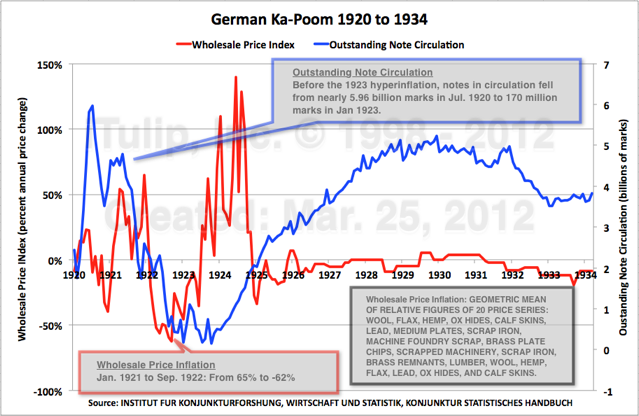 Graph: German Ka-Poom (1)