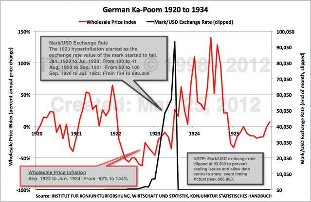 Graph: German Ka-Poom (2)