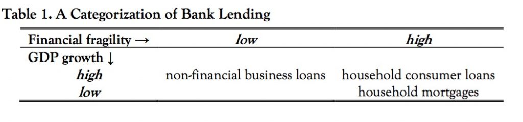 Categorization of bank lending