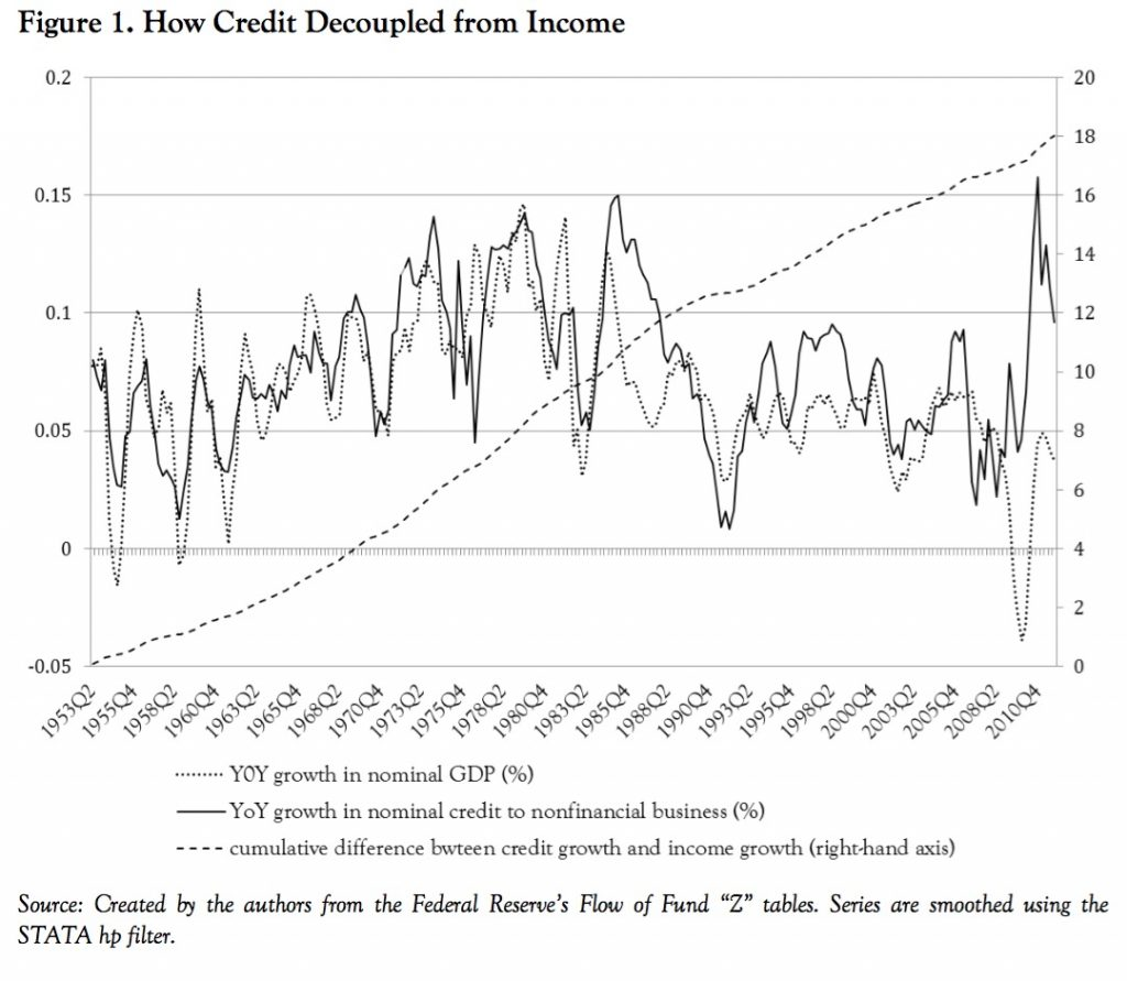 Credit Decoupled from Income