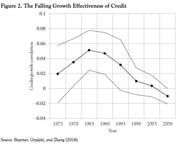 The falling growth effectiveness of credit